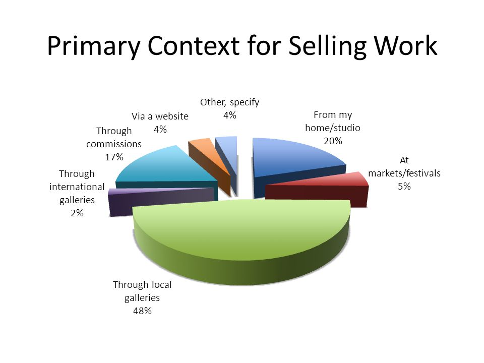 Primary Context for Selling Work