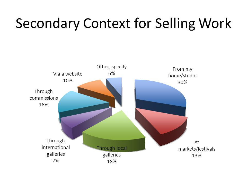 Secondary Context for Selling Work