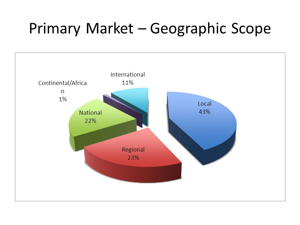 Primary Market – Geographic Scope