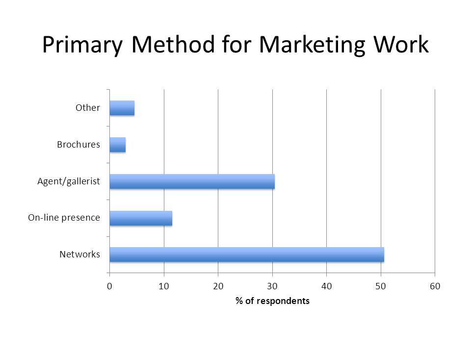 Primary Method for Marketing Work
