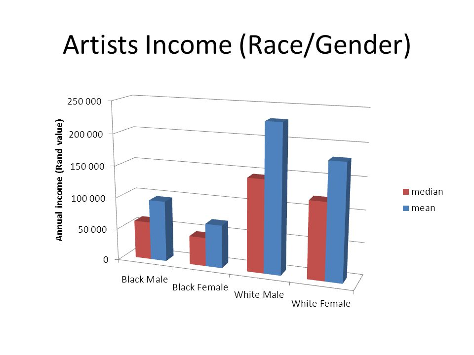 Artists Income (Race/Gender)