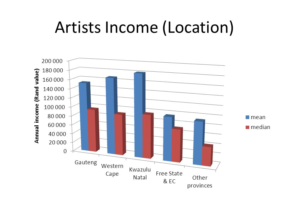 Artists Income (Location)