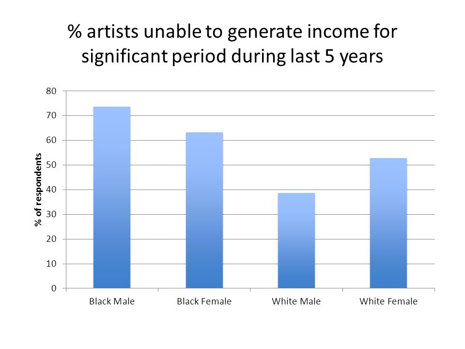 % artists unable to generate income for significant period during last 5 years