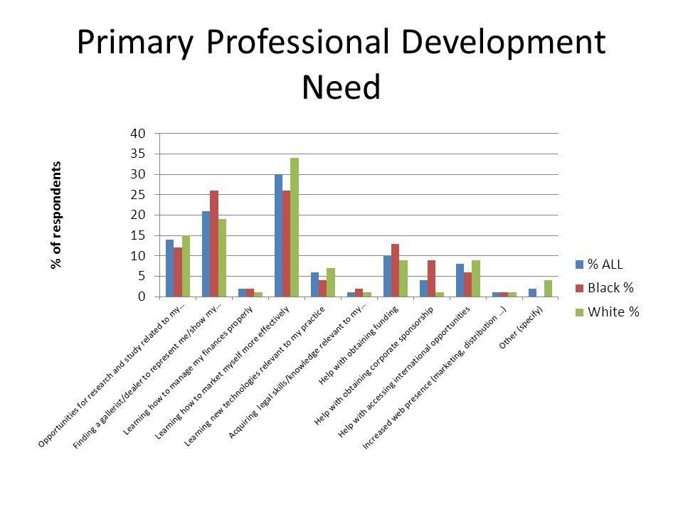 Primary Professional Development Need