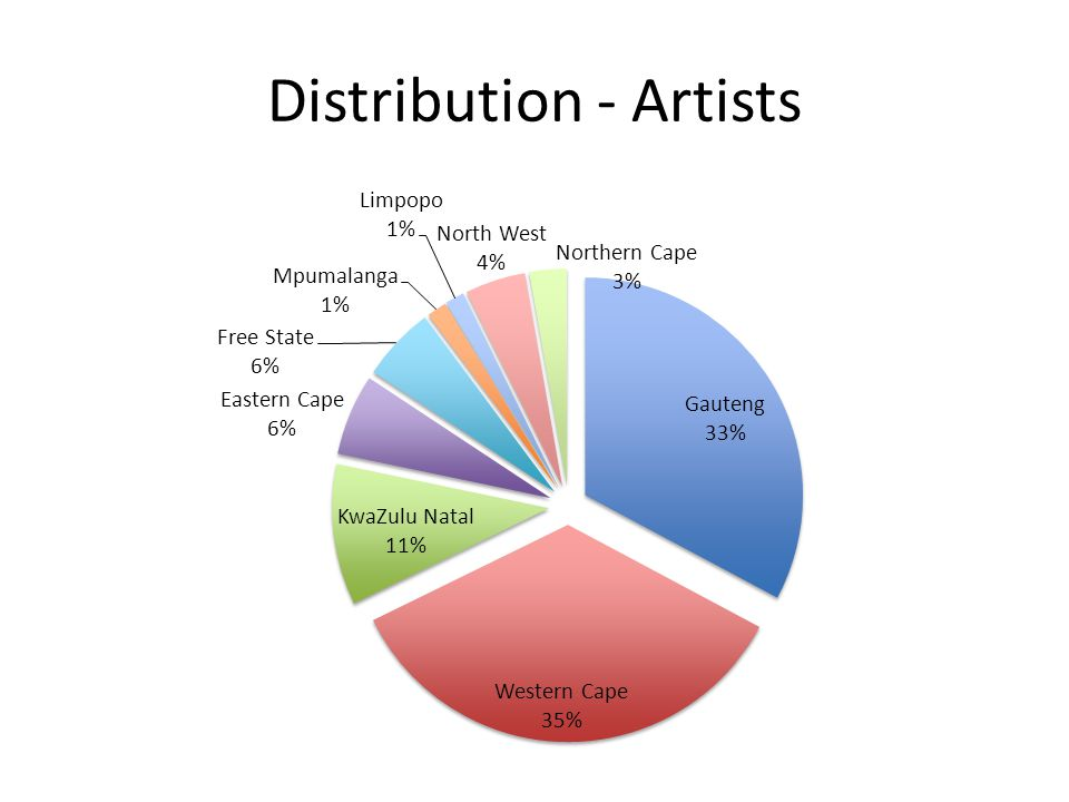 Distribution - Artists