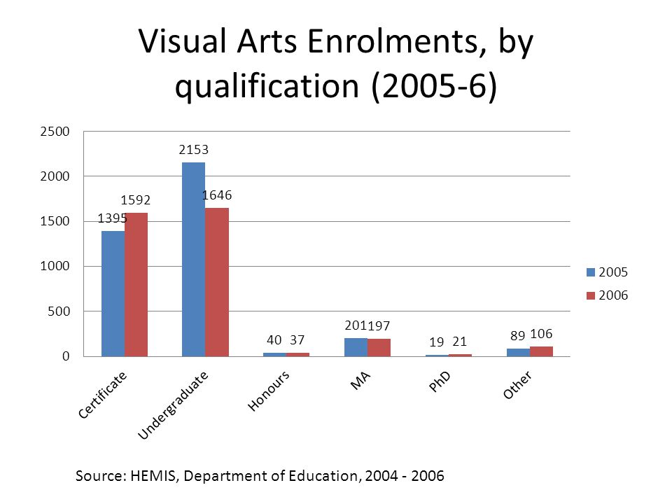 Visual Arts Enrolments, by qualification (2005-6) Source: HEMIS, Department of Education, 2004 - 2006