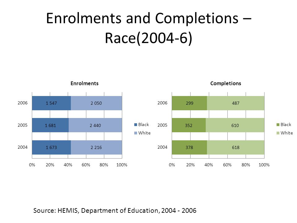 Enrolments and Completions – Race(2004-6) Source: HEMIS, Department of Education, 2004 - 2006