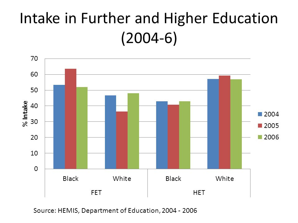 Intake in Further and Higher Education (2004-6) Source: HEMIS, Department of Education, 2004 - 2006