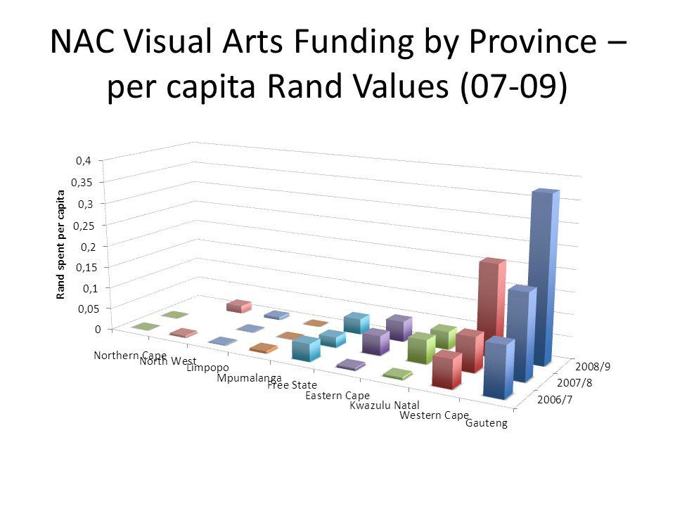 NAC Visual Arts Funding by Province – per capita Rand Values (07-09)