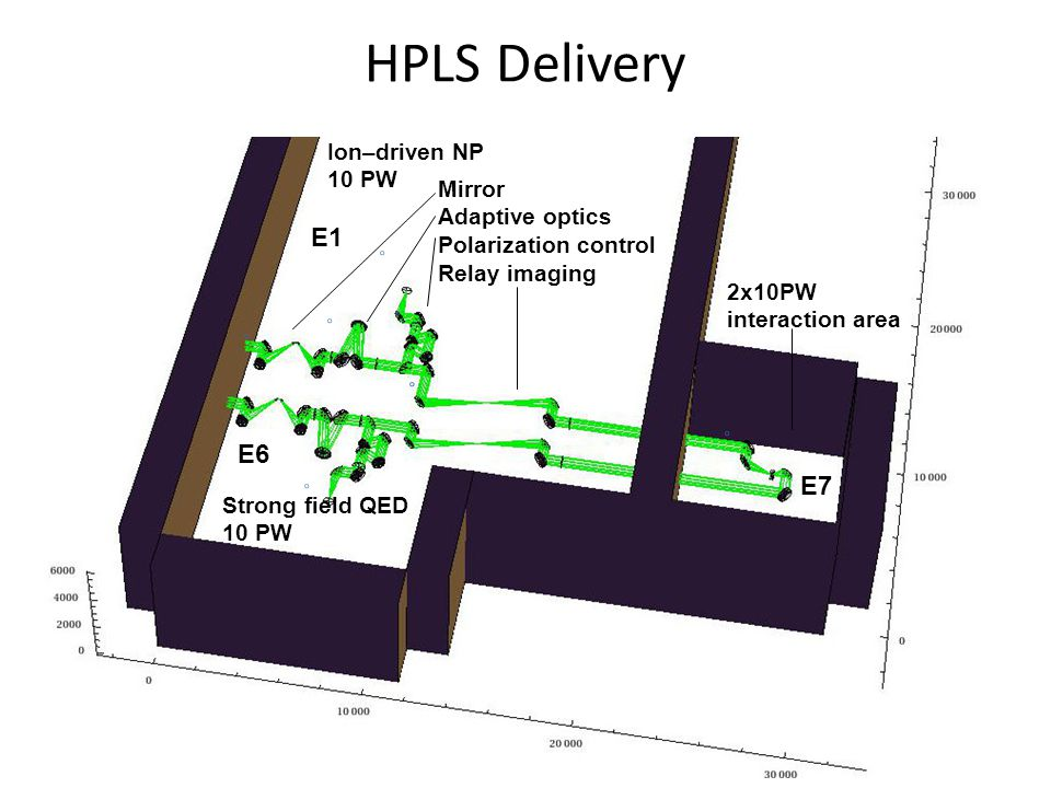 HPLS Delivery Mirror Adaptive optics Polarization control Relay imaging 2x10PW interaction area Strong field QED 10 PW Ion–driven NP 10 PW E6 E1 E7