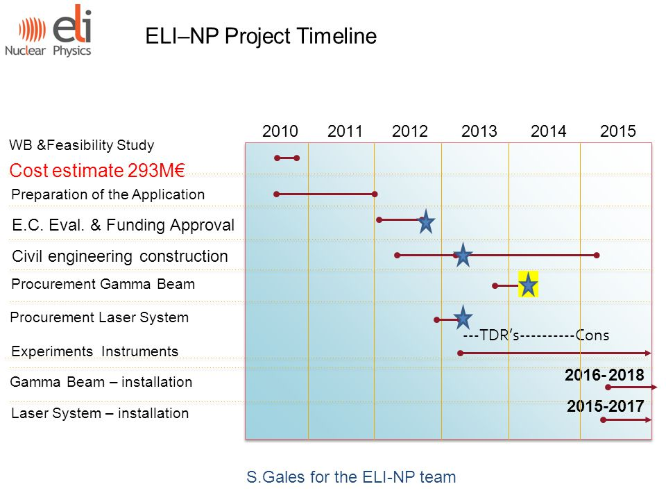 S.Gales for the ELI-NP team WB &Feasibility Study Cost estimate 293M€ Preparation of the Application ---TDR's----------Cons 2016-2018 2015-2017 ---TDR's----------Cons 2016-2018 2015-2017 2010 2011 2012 2013 2014 2015 E.C.