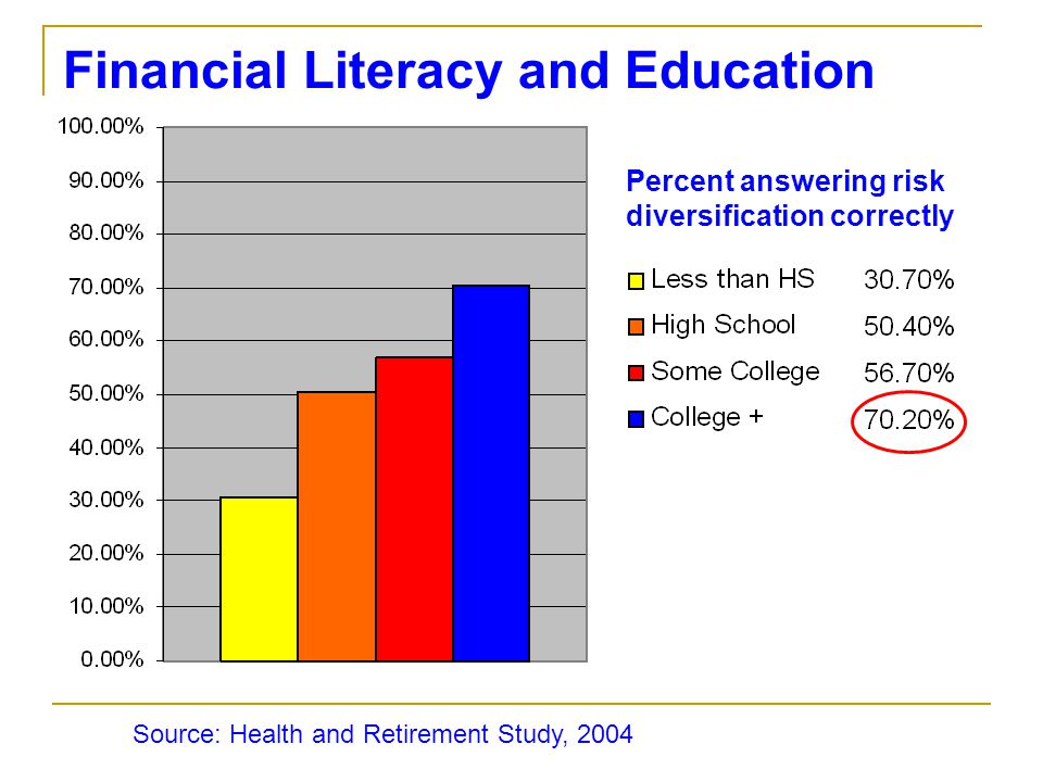 Financial Literacy and Education Source: Health and Retirement Study, 2004 Percent answering risk diversification correctly
