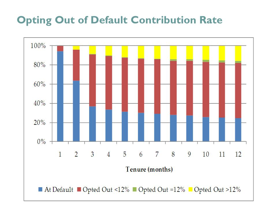 Opting Out of Default Contribution Rate
