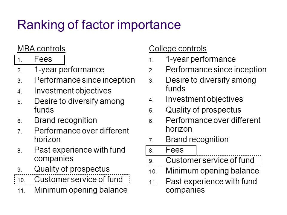 Ranking of factor importance MBA controls 1. Fees 2. 1-year performance 3. Performance since inception 4. Investment objectives 5. Desire to diversify