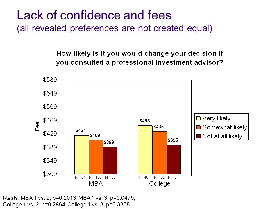 Lack of confidence and fees (all revealed preferences are not created equal) N = 64N = 46N = 36N = 136 t-tests: MBA 1 vs. 2, p=0.2013; MBA 1 vs. 3, p=