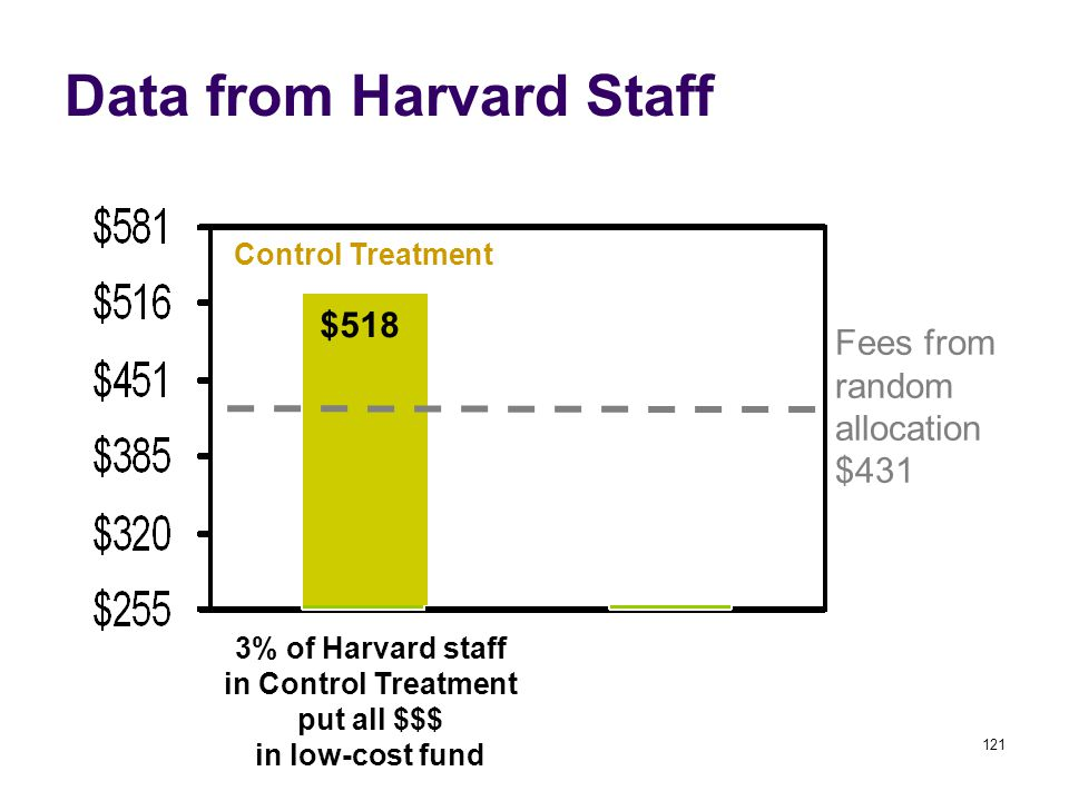 121 Data from Harvard Staff Control Treatment 3% of Harvard staff in Control Treatment put all $$$ in low-cost fund $518 Fees from random allocation $431
