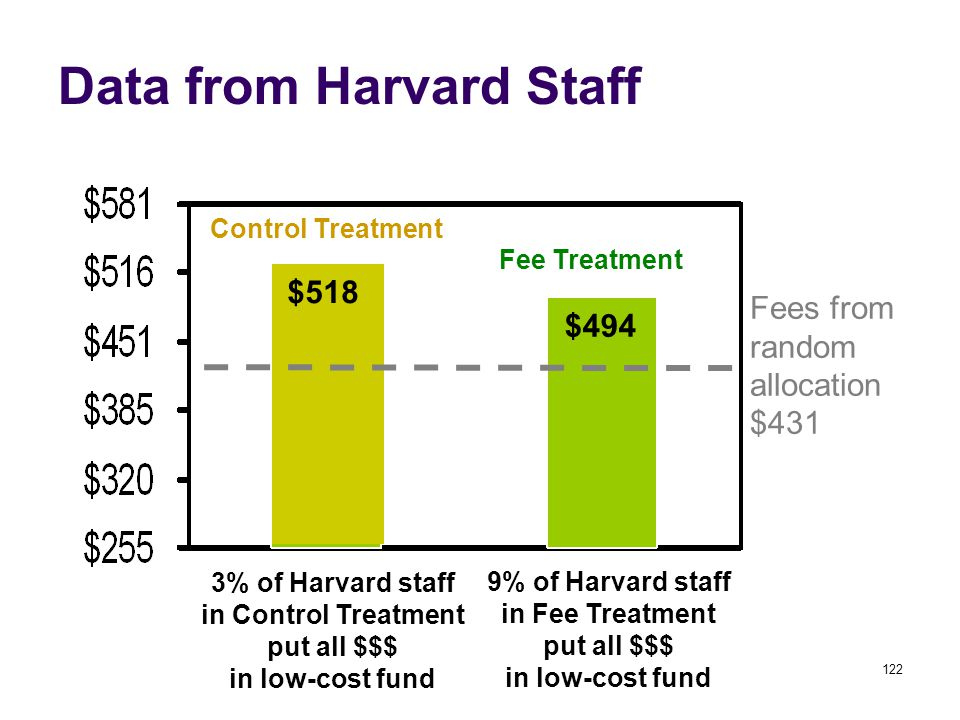 122 Data from Harvard Staff Control Treatment Fee Treatment 3% of Harvard staff in Control Treatment put all $$$ in low-cost fund 9% of Harvard staff in Fee Treatment put all $$$ in low-cost fund $494 $518 Fees from random allocation $431