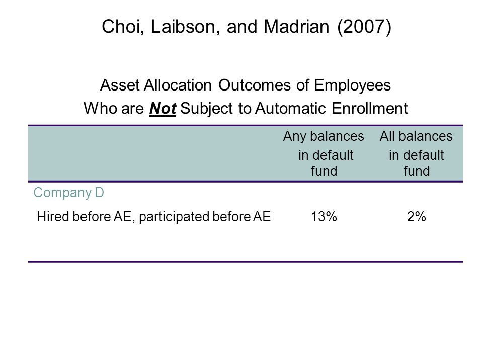 Asset Allocation Outcomes of Employees Who are Not Subject to Automatic Enrollment Any balances in default fund All balances in default fund Company D Hired before AE, participated before AE13%2% Choi, Laibson, and Madrian (2007)