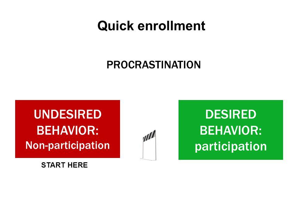 UNDESIRED BEHAVIOR: Non-participation DESIRED BEHAVIOR: participation PROCRASTINATION Quick enrollment START HERE