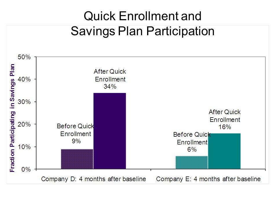 Quick Enrollment and Savings Plan Participation