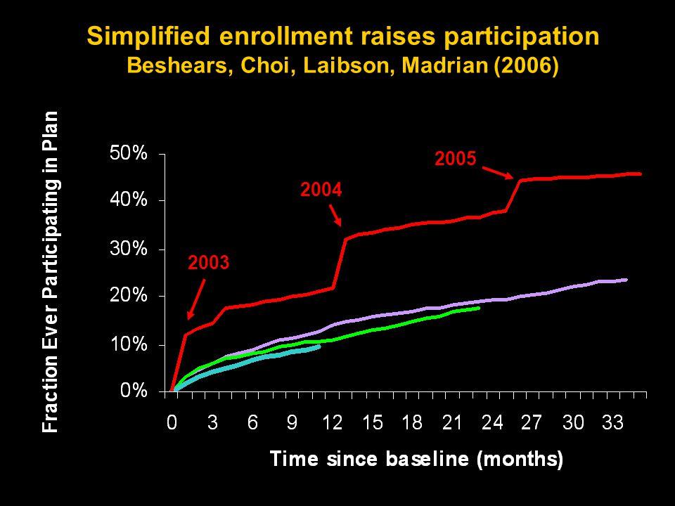 134 2003 2004 2005 Simplified enrollment raises participation Beshears, Choi, Laibson, Madrian (2006)