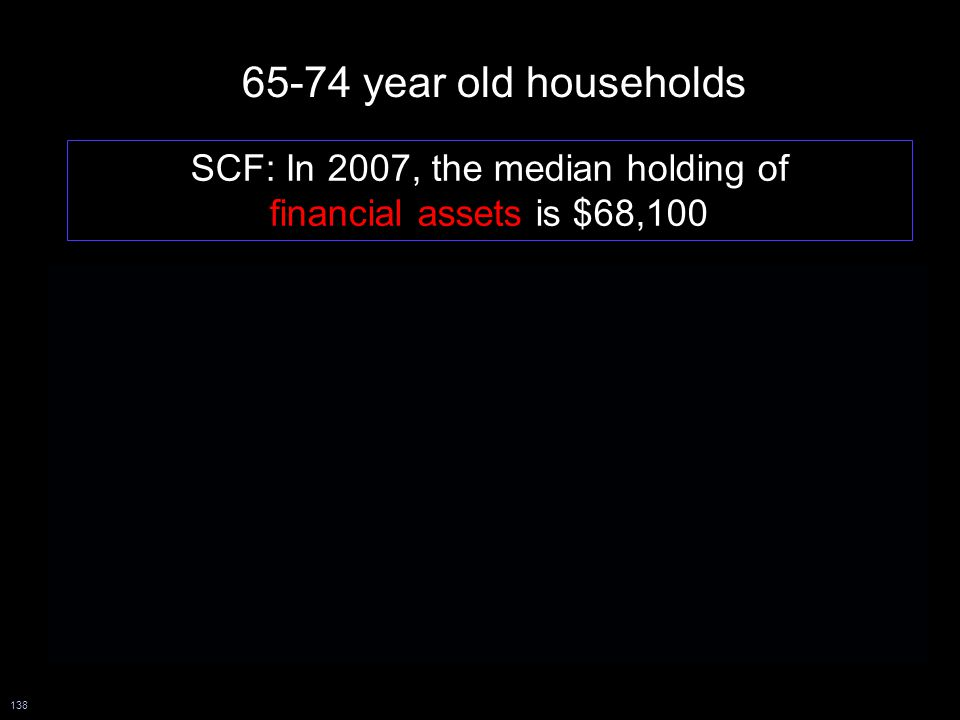 138 SCF: In 2007, the median holding of financial assets is $68,100 HRS: In 2008, the median holding of financial assets is $12,500 among 1-person households HRS: In 2008, the median holding of financial assets is $111,600 among 2-person households 65-74 year old households