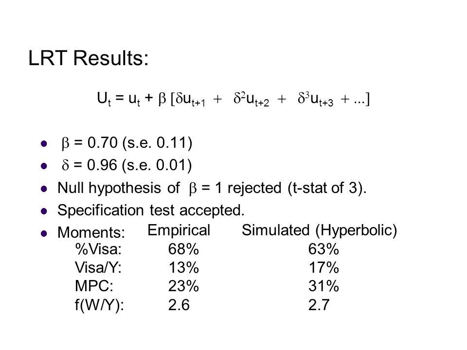 LRT Results: U t = u t +  u t+1   u t+2   u t+3   = 0.70 (s.e.