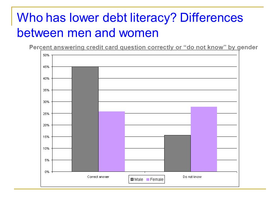 "Who has lower debt literacy? Differences between men and women Percent answering credit card question correctly or ""do not know"" by gender"