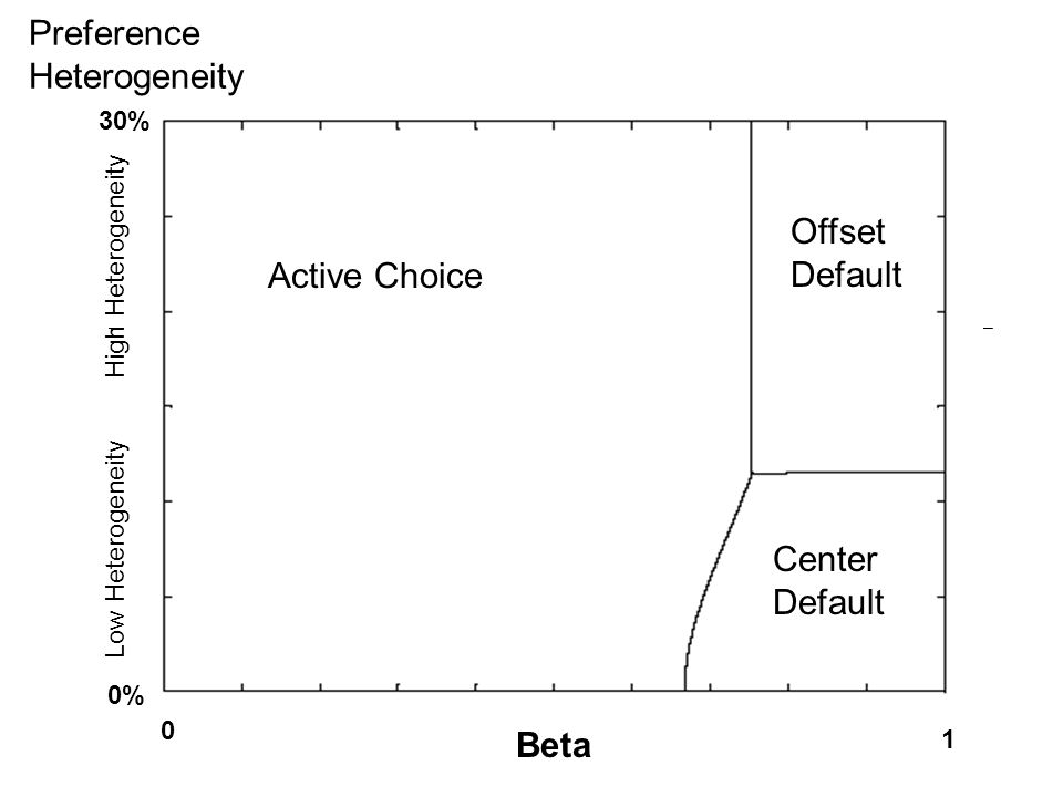 Preference Heterogeneity 1 0 Beta Active Choice Center Default Offset Default 30% 0% Low Heterogeneity High Heterogeneity
