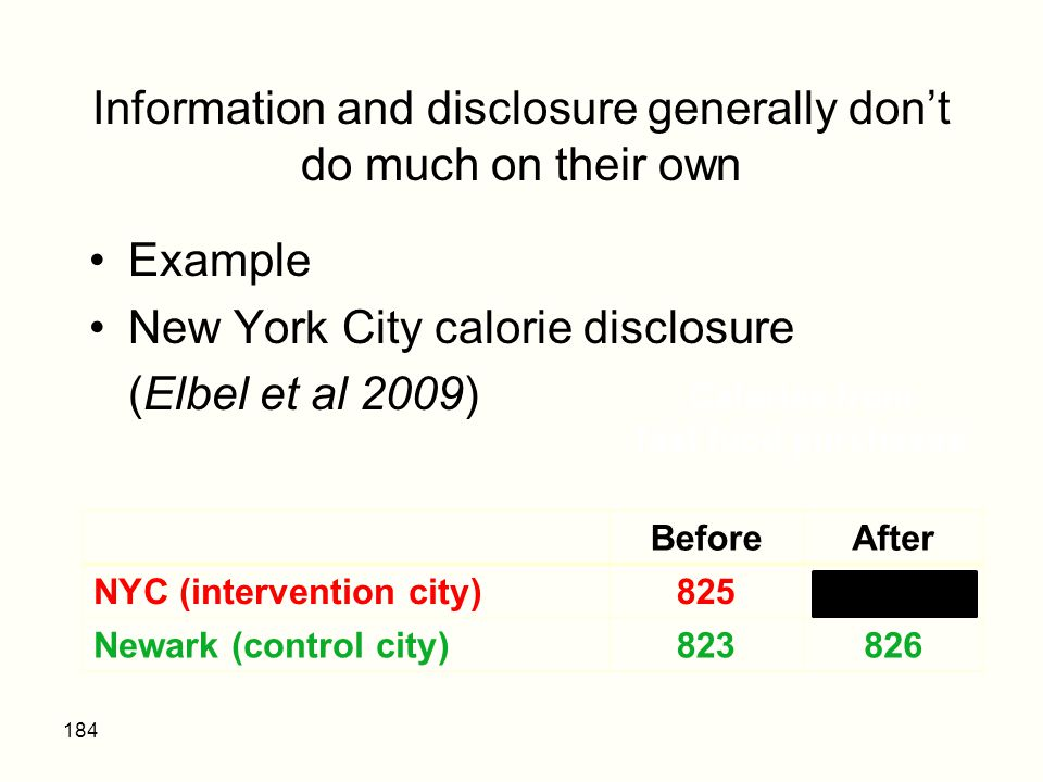Information and disclosure generally don't do much on their own Example New York City calorie disclosure (Elbel et al 2009) 184 BeforeAfter NYC (inter