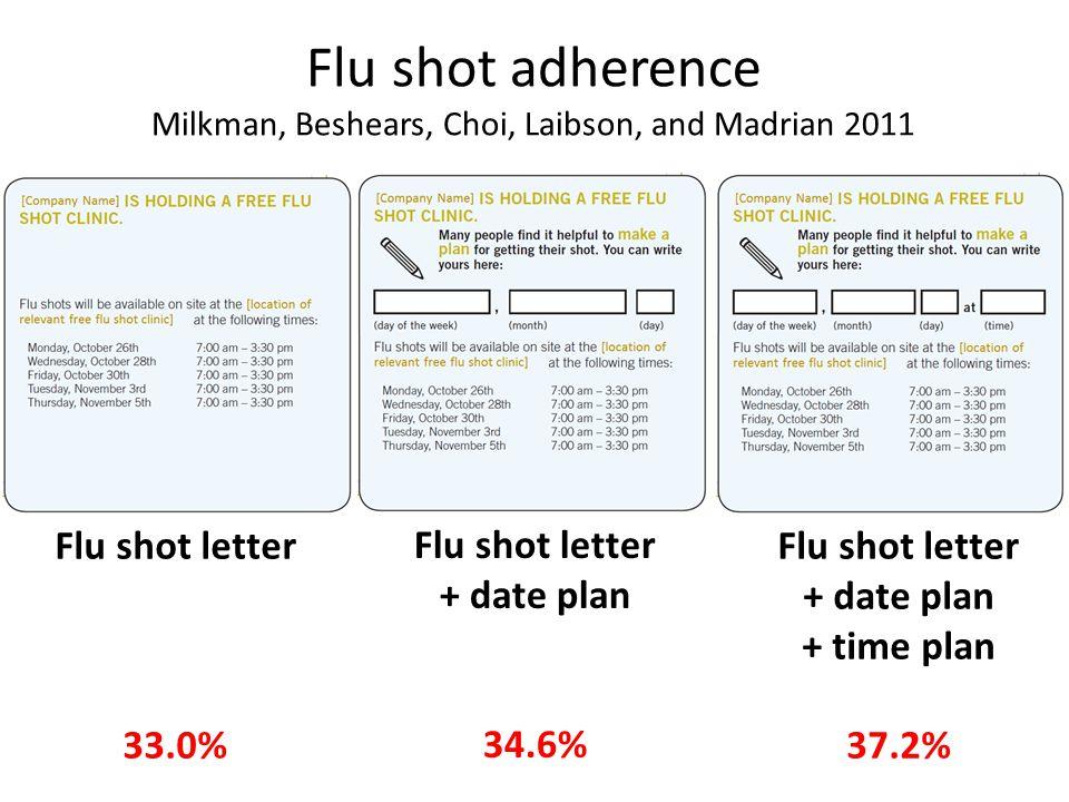 Flu shot adherence Milkman, Beshears, Choi, Laibson, and Madrian 2011 Flu shot letter 33.0% Flu shot letter + date plan 34.6% Flu shot letter + date plan + time plan 37.2%