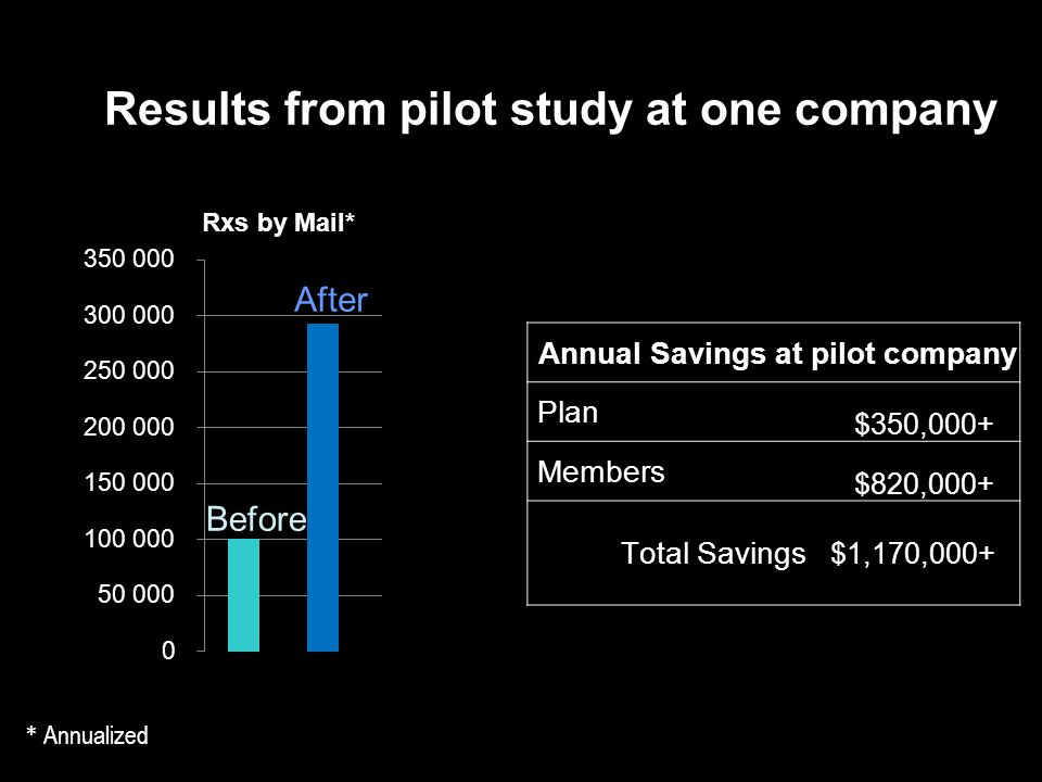 Results from pilot study at one company * Annualized Rxs by Mail* Before After Annual Savings at pilot company Plan $350,000+ Members $820,000+ Total Savings $1,170,000+