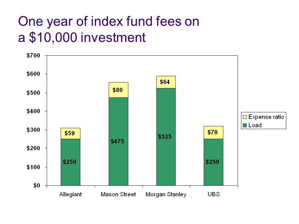 One year of index fund fees on a $10,000 investment
