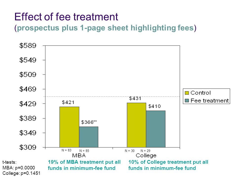 Effect of fee treatment (prospectus plus 1-page sheet highlighting fees) t-tests: MBA: p=0.0000 College: p=0.1451 N = 83 N = 30N = 29N = 85 ** 10% of