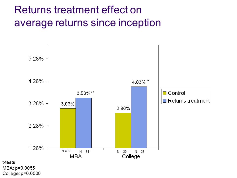 Returns treatment effect on average returns since inception N = 83 N = 30N = 28N = 84 t-tests MBA: p=0.0055 College: p=0.0000 **