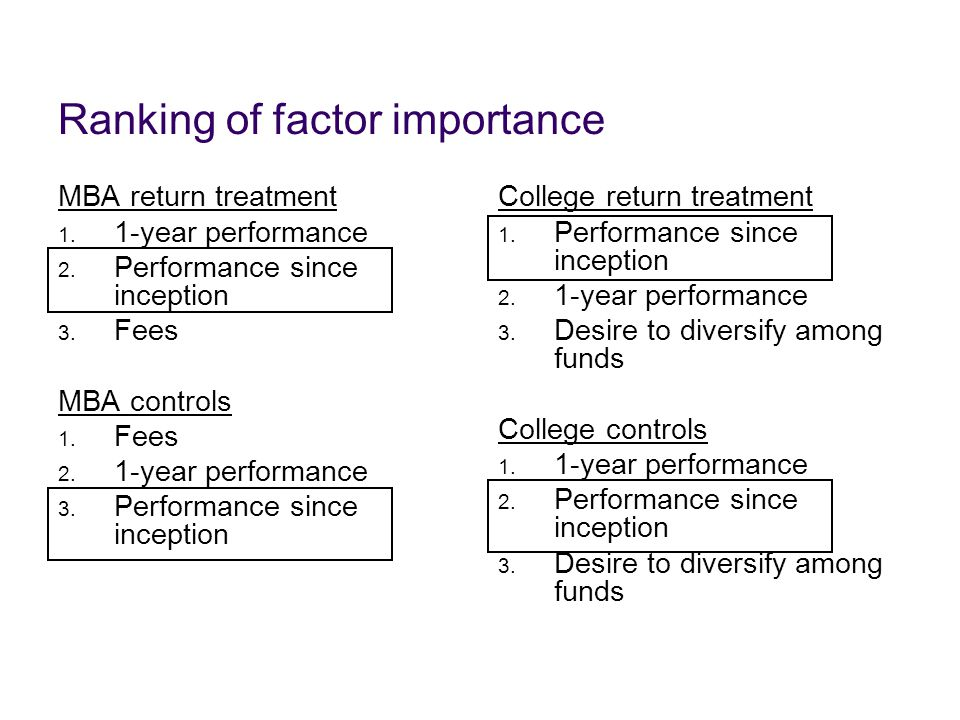 Ranking of factor importance MBA return treatment 1. 1-year performance 2. Performance since inception 3. Fees MBA controls 1. Fees 2. 1-year performa