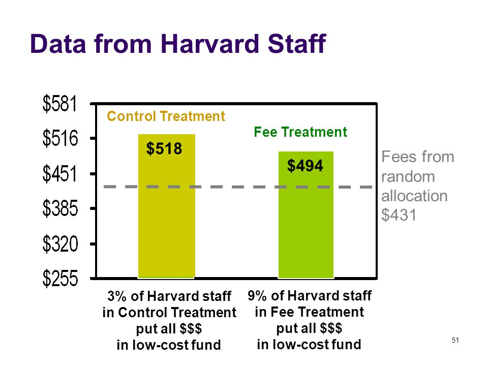 51 Data from Harvard Staff Control Treatment Fee Treatment 3% of Harvard staff in Control Treatment put all $$$ in low-cost fund 9% of Harvard staff in Fee Treatment put all $$$ in low-cost fund $494 $518 Fees from random allocation $431