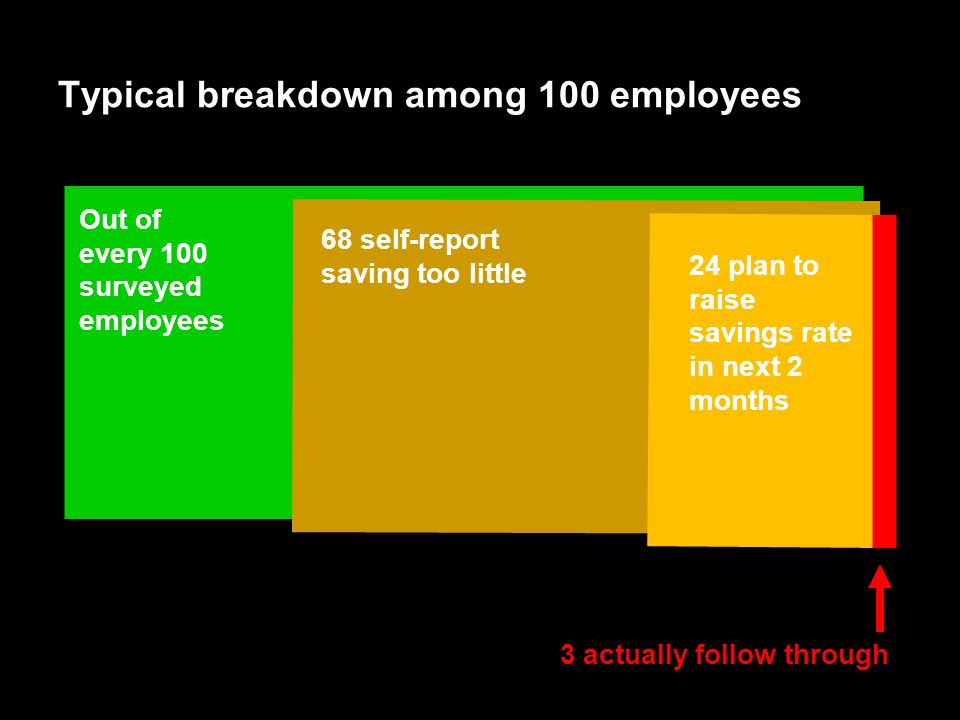 64 Typical breakdown among 100 employees Out of every 100 surveyed employees 68 self-report saving too little 24 plan to raise savings rate in next 2 months 3 actually follow through