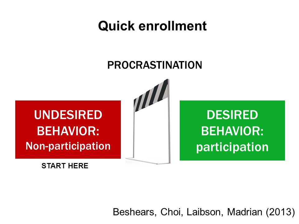 UNDESIRED BEHAVIOR: Non-participation DESIRED BEHAVIOR: participation PROCRASTINATION Quick enrollment START HERE Beshears, Choi, Laibson, Madrian (20