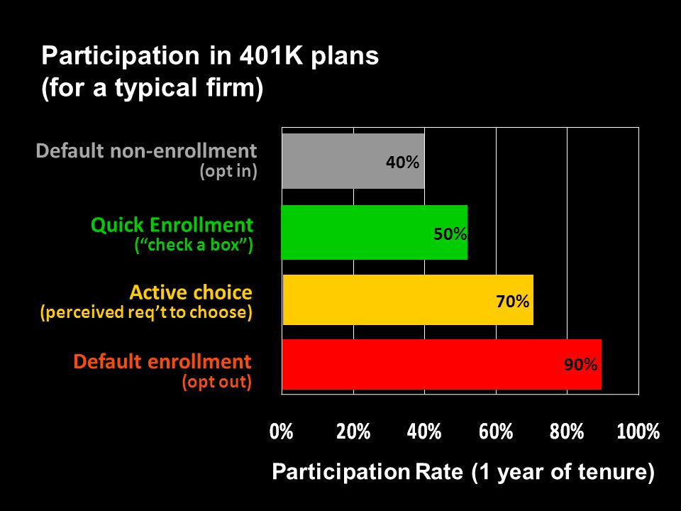 "71 Participation in 401K plans (for a typical firm) Default non-enrollment (opt in) 40% Quick Enrollment (""check a box"") 50% Active choice (perceived"