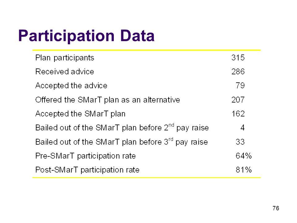 76 Participation Data