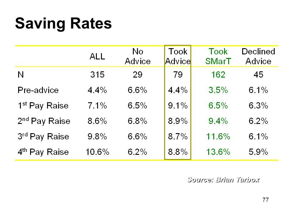 77 Saving Rates Source: Brian Tarbox