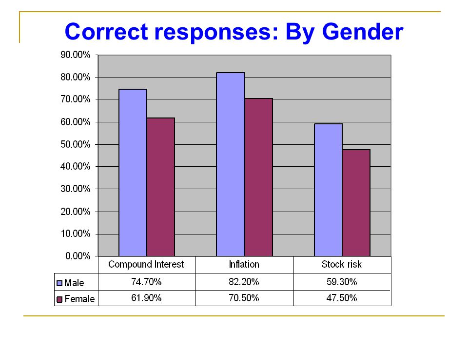 Correct responses: By Gender