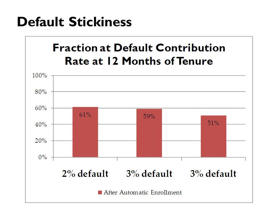 Default Stickiness