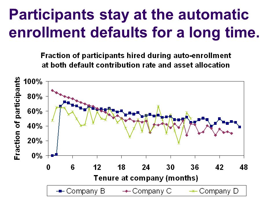 Participants stay at the automatic enrollment defaults for a long time.