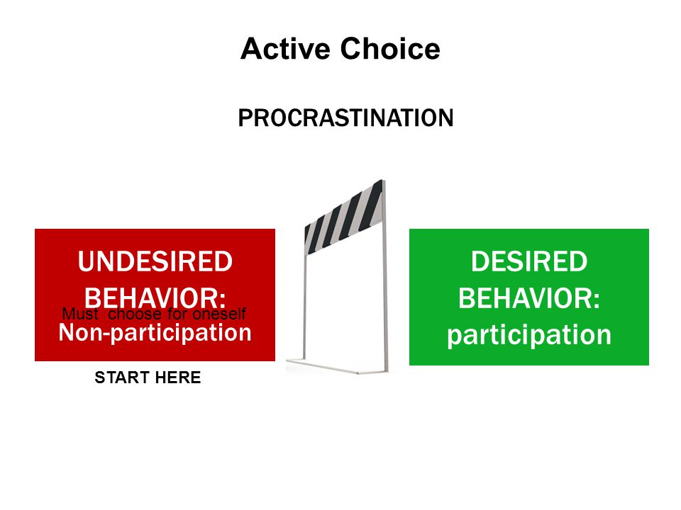 Active Choice UNDESIRED BEHAVIOR: Non-participation DESIRED BEHAVIOR: participation PROCRASTINATION START HERE Must choose for oneself