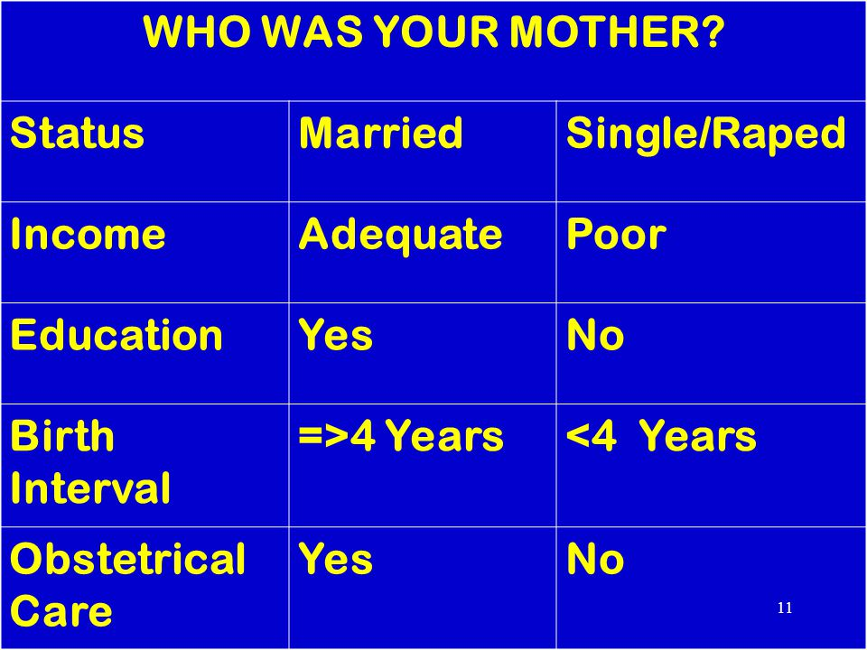 WHO WAS YOUR MOTHER? StatusMarriedSingle/Raped IncomeAdequatePoor EducationYesNo Birth Interval =>4 Years<4 Years Obstetrical Care YesNo 11