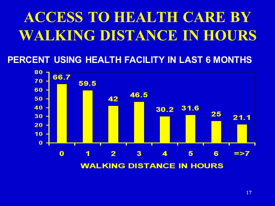 ACCESS TO HEALTH CARE BY WALKING DISTANCE IN HOURS PERCENT USING HEALTH FACILITY IN LAST 6 MONTHS 17