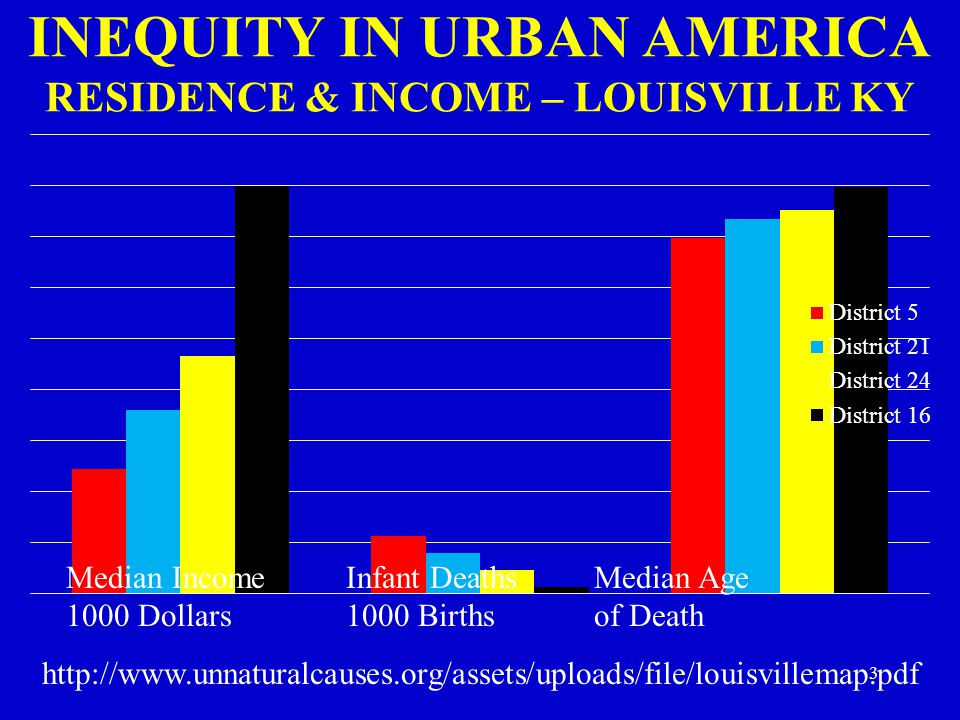 INEQUITY IN URBAN AMERICA RESIDENCE & INCOME – LOUISVILLE KY Median Income 1000 Dollars Infant Deaths 1000 Births Median Age of Death http://www.unnat