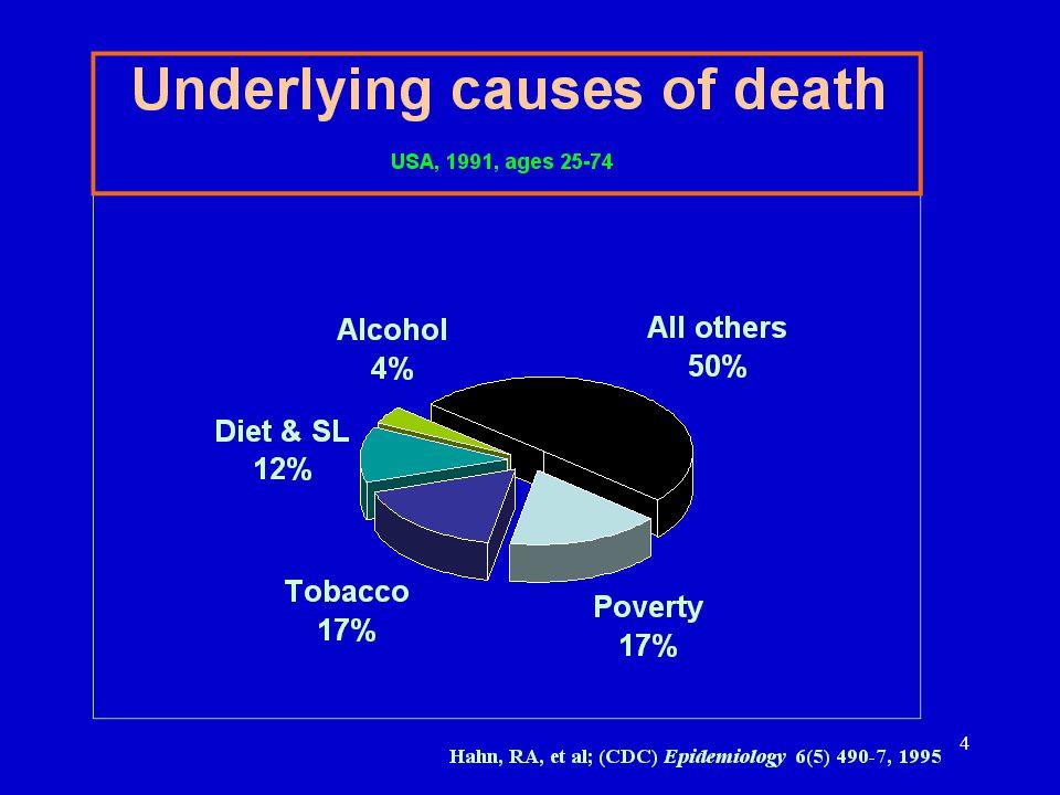 What do children die of? Green areas due to under- nutrition 15